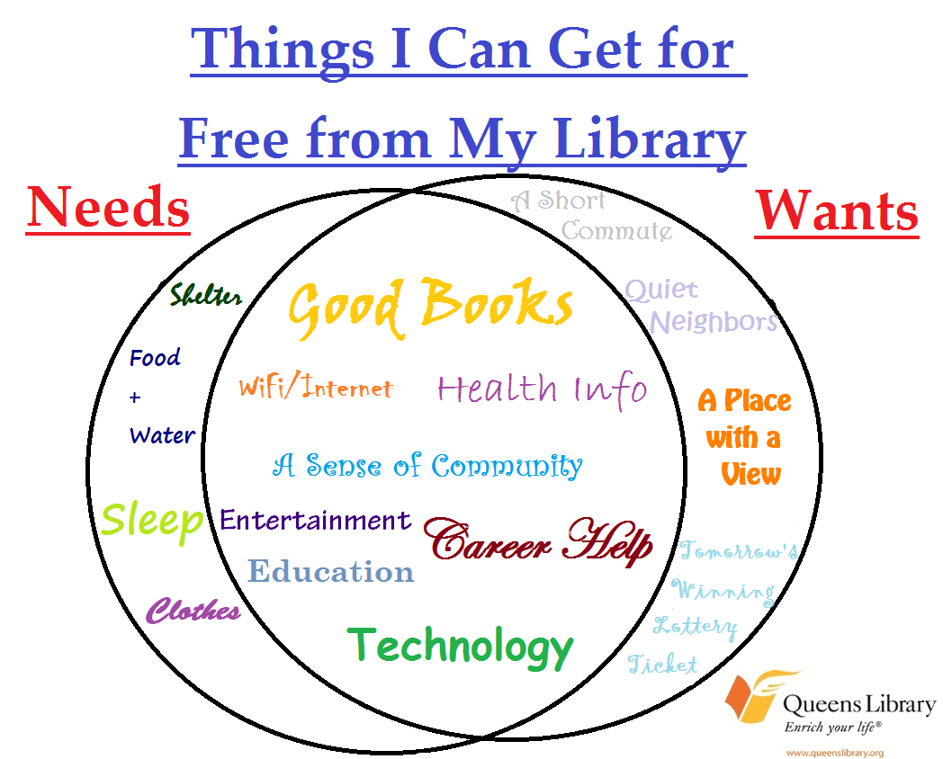 Needs And Wants Venn Diagram 240v Electric Baseboard Heat Wiring Things I Can Get For Free From My Library