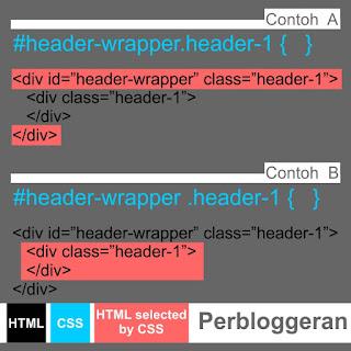 Contoh Selector CSS