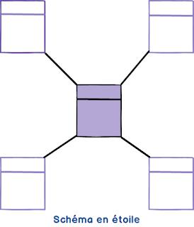 Différence entre le schéma en étoile et en flocon