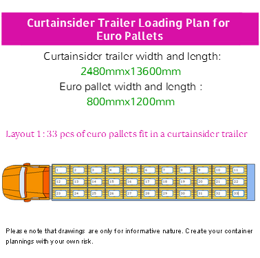 On The Below Picture You Can Find How To Fit Maximum Amount Of Euro Pallets In A Curtainsider Trailer