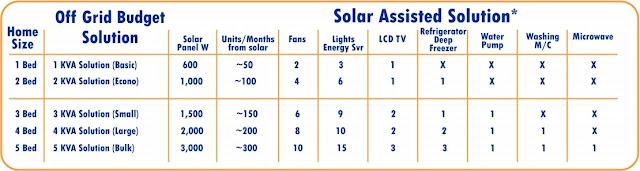 Pakistan Solar System