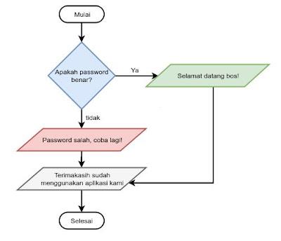 Mengetahui Percabangan Yang Ada Pada Javascript