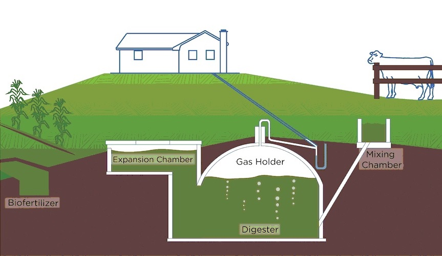 Image result for Biogas Technology