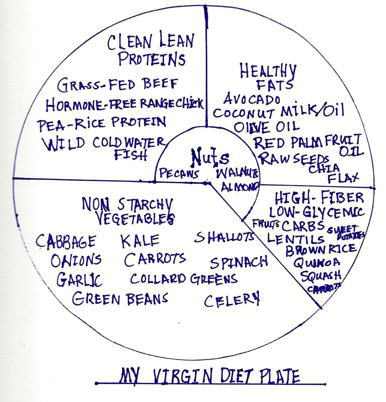 The Virgin Diet Recipes