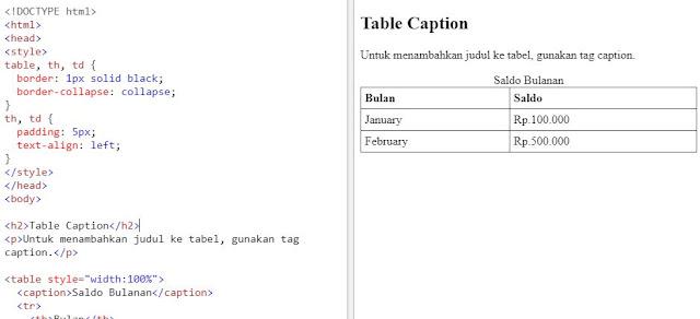 HTML Table - Menambahkan Caption