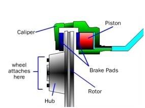 Disc brake