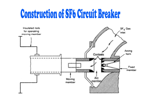 sf6 circuit breaker \u2013 construction, working principle and typescarefully observe the figure and notice the different parts, though some parts like sf 6 gas chamber, nozzle, valve etc are not shown in the above figure
