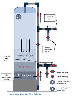Cara Memilih Filter Air Yang Bagus