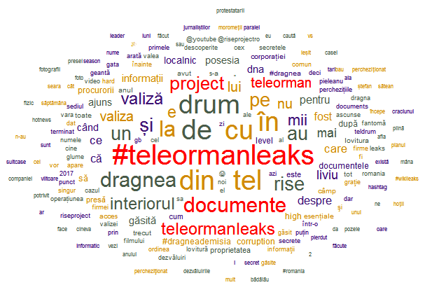 primele documente Teleormanleaks pdf word cloud