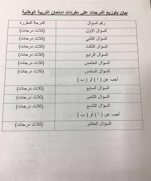 توزيع الدرجات ومواصفات ورقه الامتحان لكل مواد الصف الثالث الثانوي بنظام البوكلت 2017 8
