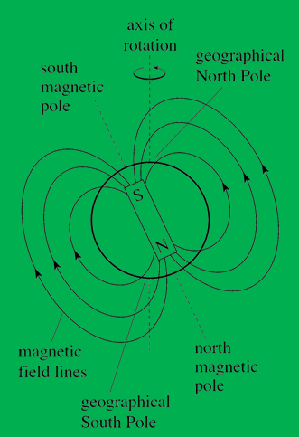 विद्युत प्रवाह के बारे में जानकारी - Information about electric current