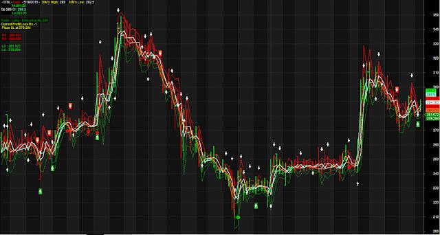Multilevel Target Stoploss Trading Indicators
