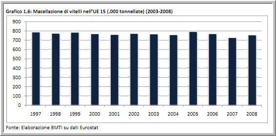 90fb9ee219 Per 1'intero 2009 si attende un andamento discendente della produzione di  carne bovina, effetto dela contrazione della reddività degli allevamenti,  ...