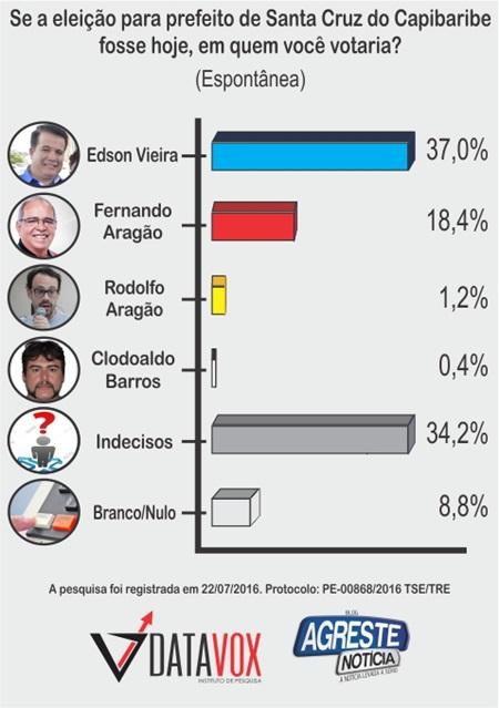 Edson Vieira aparece na frente em pesquisa de intenções de voto em Santa Cruz