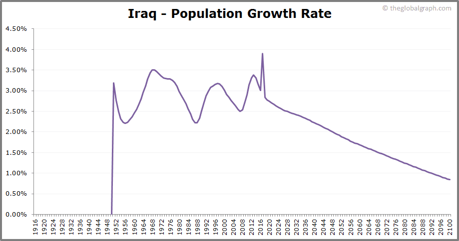 Iraq  Population Growth Rate