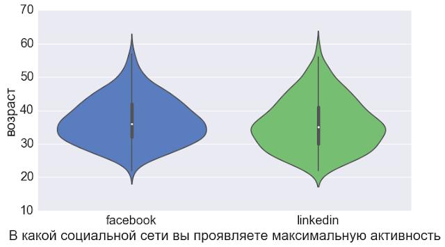 Linkedin vs facebook - разница в портрете аудиторий