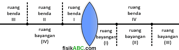 sistem penomoran atau pembagian ruang pada lensa cembung