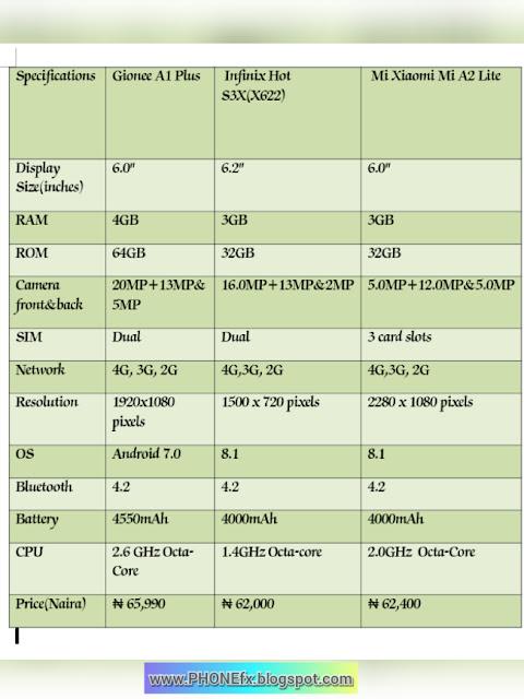 Gionee A1plus Vs Infinix Hot S3X vs Mi Xiaomi Mi A2 Lite Which is the best?