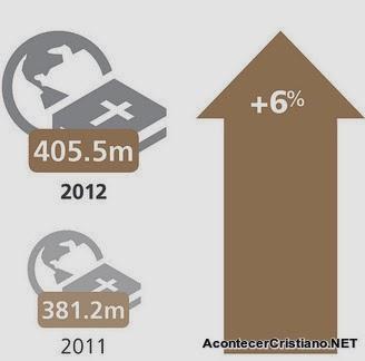 Aumento de distribución de Biblias
