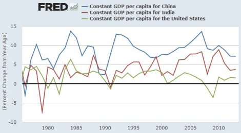 Constant GDP China US