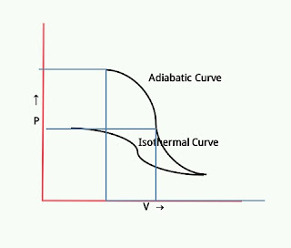 Slope of Adiabatic Curve is more steeper than that of Isothermal Curve
