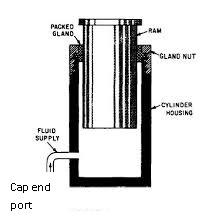 Basic Principles Of Hydraulics