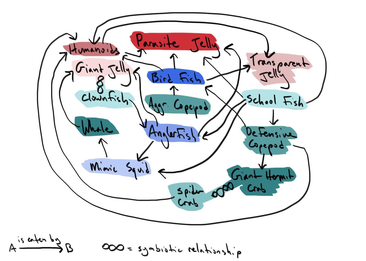 Aquatic Aquatic Food Web