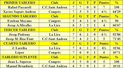 Clasificación de los mejores tableros de la III Lliga Infantil 1976