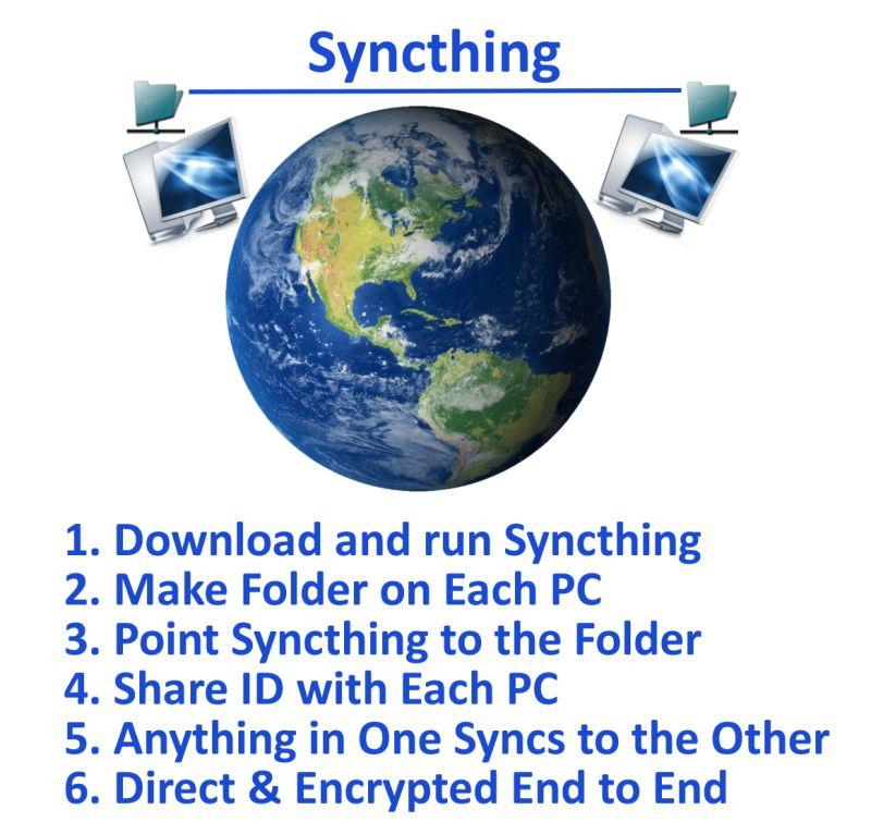 BigHugeThingComputing: Syncthing vs Resilio