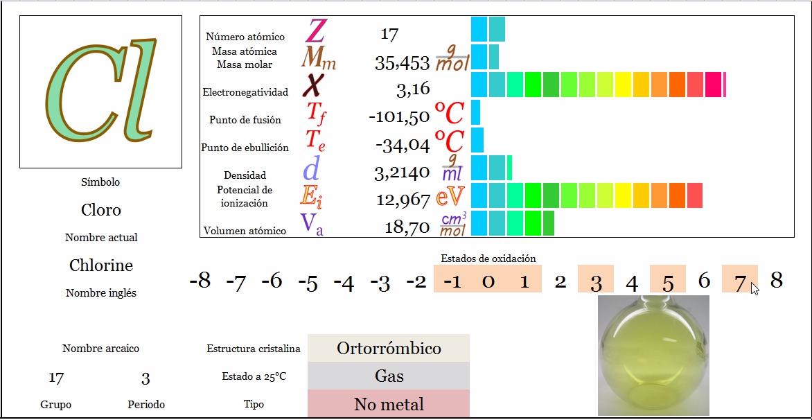 tabla peridica principal siguiente - Cloro Tabla Periodica Definicion