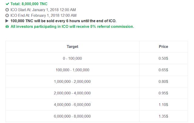 Dự án đầu tư Tenocoin - Lending lãi suất 55,8% tháng