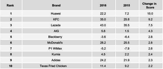 Source: YouGov Brandindex. Top Buzz improvements in Malaysia for 2016.