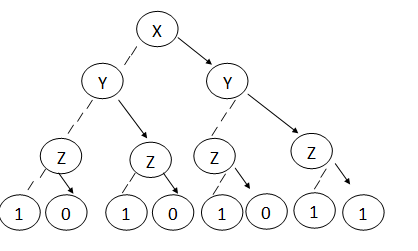 Reduced ordered binary decision diagram online
