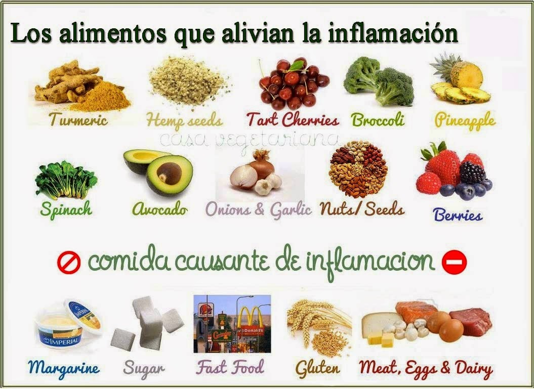 Dieta antiinflamatoria menu semanal