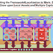 Framework for Localization - In Action