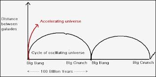 oscillating universe