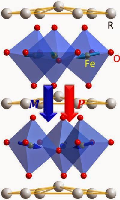 ภาพแผนผังของโครงสร้างผลึกของ h-rfeo3