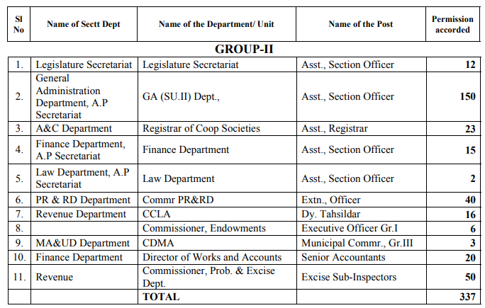 APPSC Group-II 179 Assistant Section Officer ASO Govt Jobs