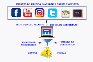 Plataforma de Marketing Digital Básico