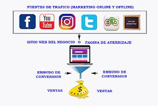 Plataforma de Marketing Digital Básico