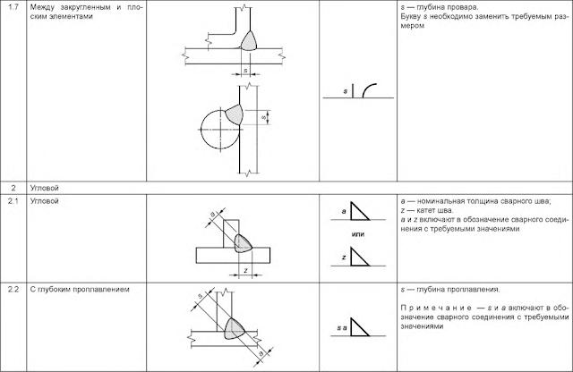 Таблица 5 — Размеры сварного шва Угловой