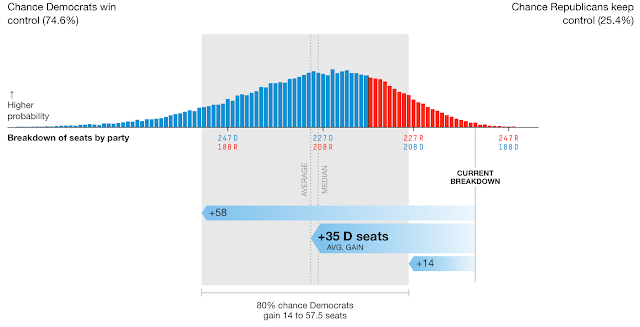 Nate Silver: Dems 75% Chance of Winning the house