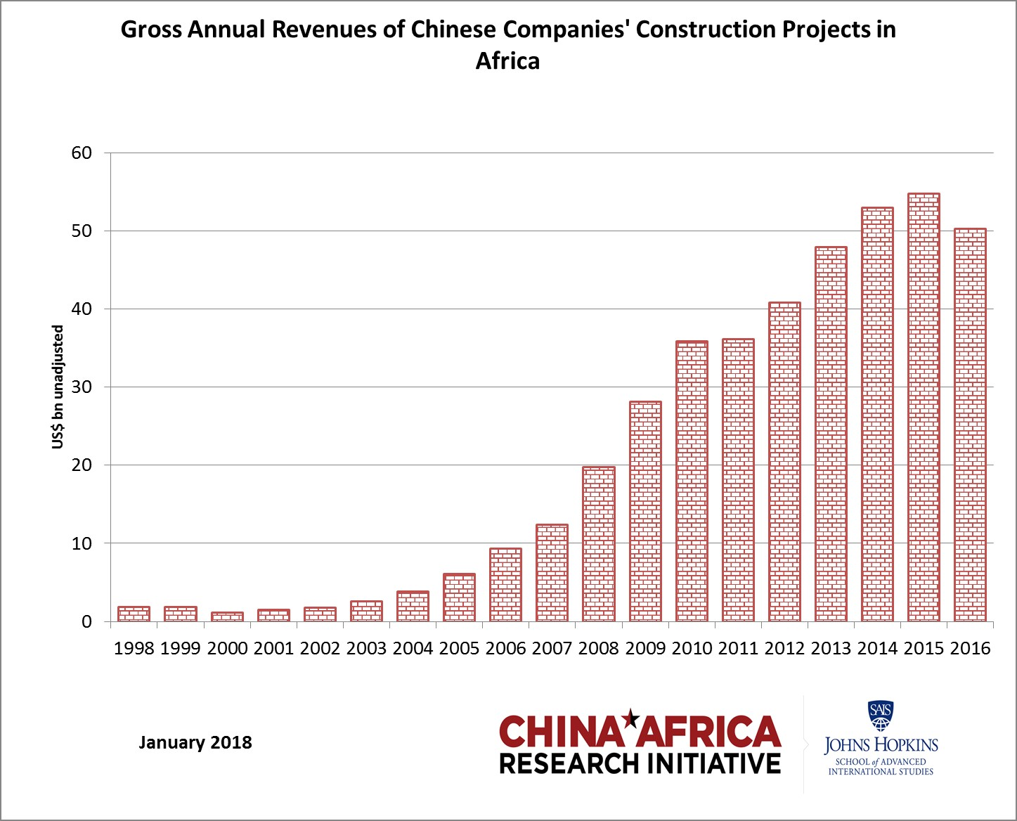 China in Africa: The Real Story: 2018
