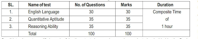 Sbi PO 2021 exam pattern