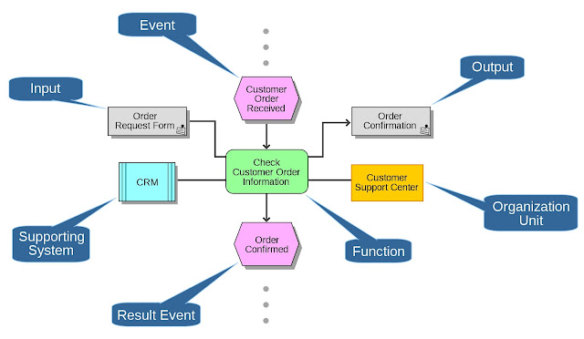 Business Process Management event chain