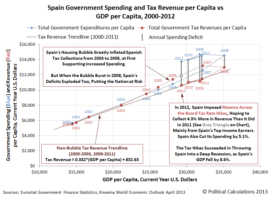 Spain Government Spending and Tax Revenue per Capita vs GDP per Capita, 2000-2011