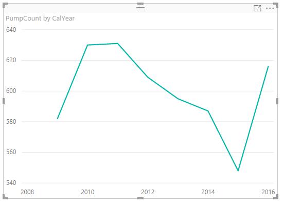Evolución del número de casos por año
