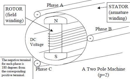 ELECTRICAL AND ELECTRONICS: SYNCHRONOUS GENERATOR