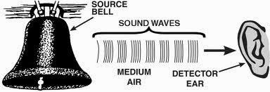 contoh gelombang longitudinal: gelombang bunyi