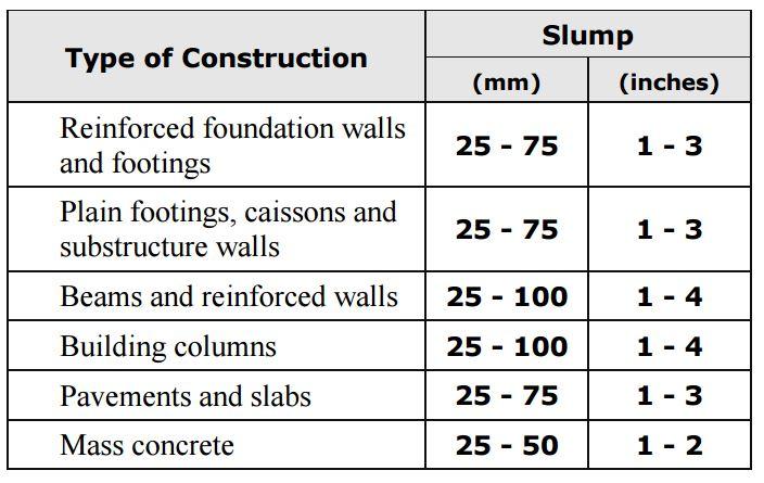 Concrete Mix Design Example : Ce aci method of concrete mix design